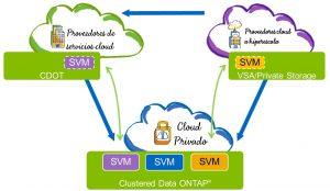 NetApp Data Fabric … the power of hybrid clouds